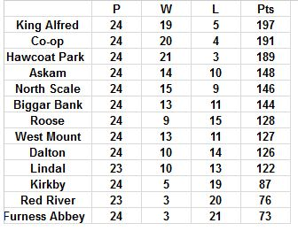 2014 Ladies Final League Table